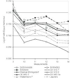 log ratio diagram of measurements on the metacarpals from bioenik cave and various samples of pleistocene caballoid horses uk mis 7 uk mis 6  [ 850 x 976 Pixel ]