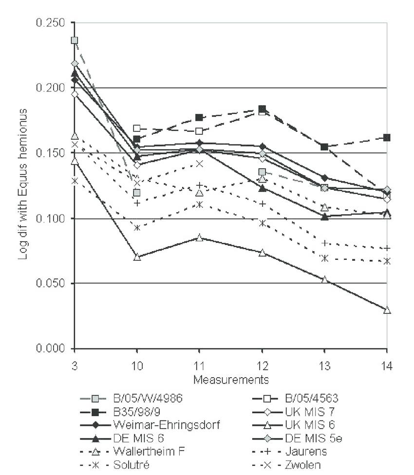medium resolution of log ratio diagram of measurements on the metacarpals from bioenik cave and various samples of pleistocene caballoid horses uk mis 7 uk mis 6