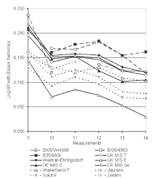 small resolution of log ratio diagram of measurements on the metacarpals from bioenik cave and various samples of pleistocene caballoid horses uk mis 7 uk mis 6