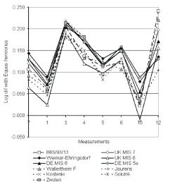log ratio diagram of measurements on the anterior first phalanx from bioenik cave and various samples of pleistocene caballoid horses uk mis 7 uk mis 6  [ 850 x 926 Pixel ]