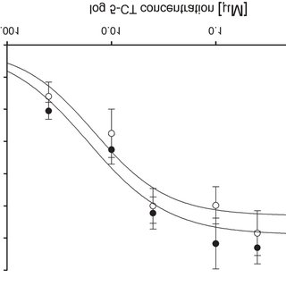(PDF) Effects of repetitive administration of tianeptine
