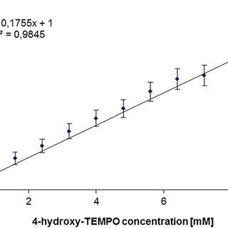 Absorption spectra of 4-hydroxy-TEMPO (0.1 mM) in the