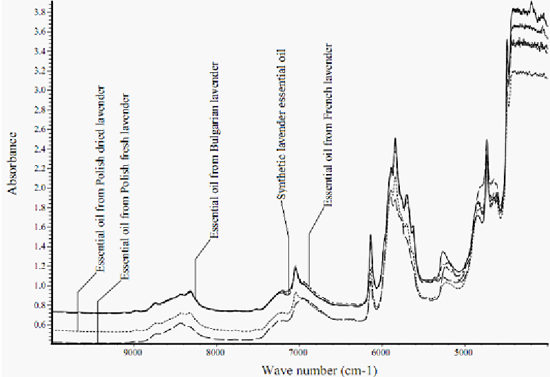 Near-infrared spectra of lavender (Lavandula angustifolia