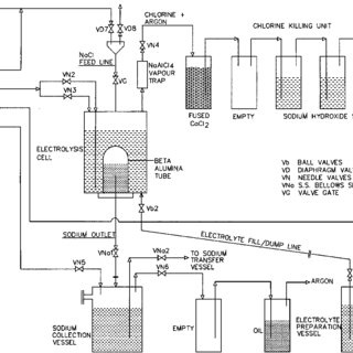 (PDF) Design, construction and operation of a laboratory