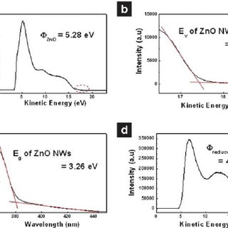 (a) The ZnO nanowire work function measured using