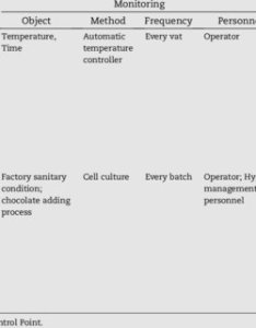 haccp plan for chocolate ice cream production also pdf the implementation of management system in  rh researchgate