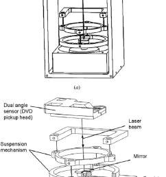 the overall structure of the dvd level a assembled structure of the dual [ 735 x 1156 Pixel ]
