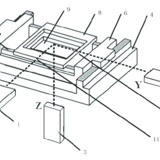 (PDF) Development of an Abbe Error Free Micro Coordinate