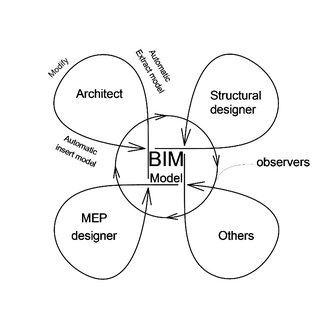 Comparison of time requirements of work in CAD vs. BIM [5