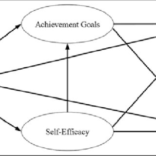 (PDF) The Role of Beliefs and Motivation in Asynchronous