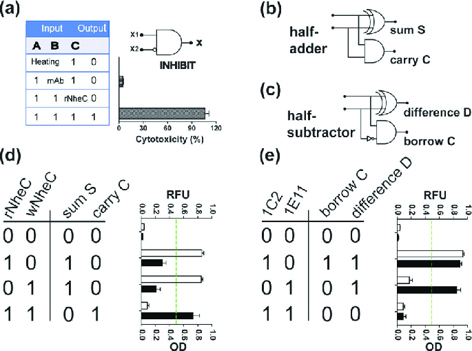 Equivalent circuit and truth table of the cellular INHIBIT