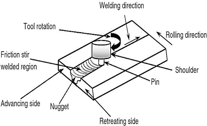 Schematic illustrations of friction stir welding Process