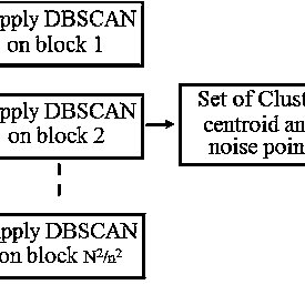 (PDF) Color image quantization scheme using DBSCAN with K
