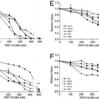 (PDF) Targeting the β-catenin/TCF transcriptional complex
