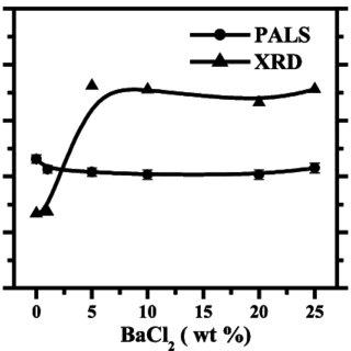 Variation of (a) I 1 , (b) I 2 , and (c) τ 2 as a function