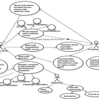 Use case diagram for Accident Information System