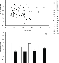 diurnal hysteresis between sap flux density and vapor pressure deficit download scientific diagram [ 850 x 1072 Pixel ]