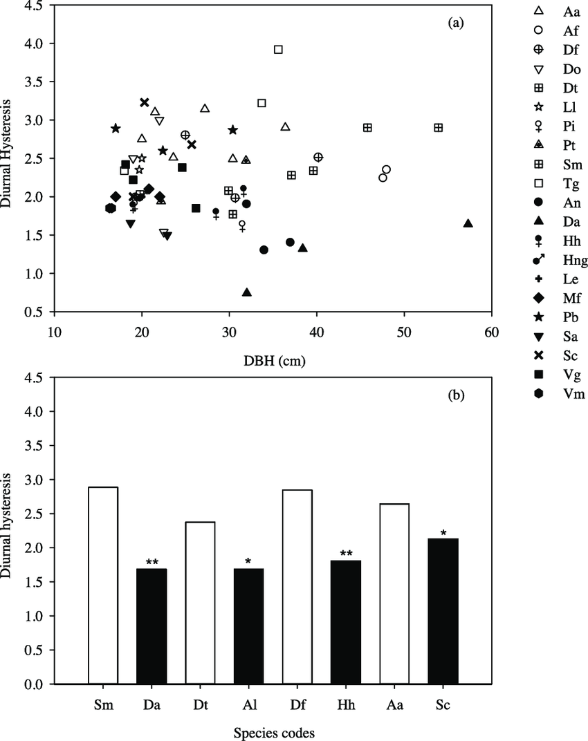 medium resolution of diurnal hysteresis between sap flux density and vapor pressure deficit download scientific diagram