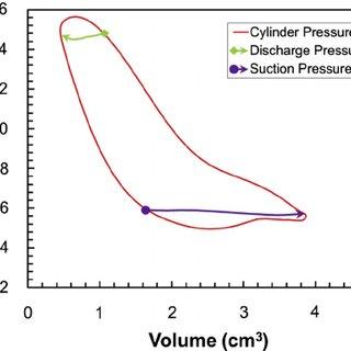 (PDF) A Novel Linear Electromagnetic-Drive Oil-Free