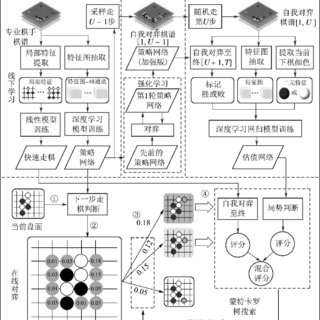 (PDF) Review of deep reinforcement learning and