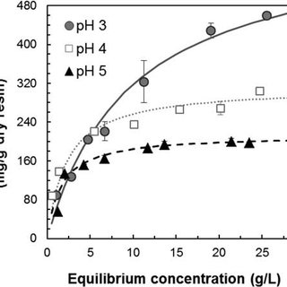 (PDF) Effect of pH on Fumaric Acid Adsorption onto IRA900