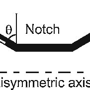 Schematic of scratch adhesion test, modified with