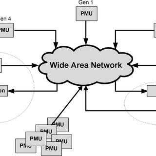 Utility communication model, showing substation local-area