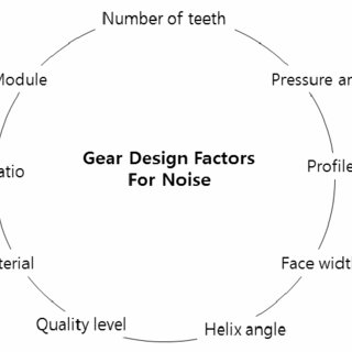 (PDF) Gearbox Noise & Vibration Prediction and Control