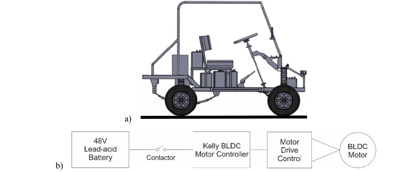 (a) Frame design of the electric golf cart (b) Electrical