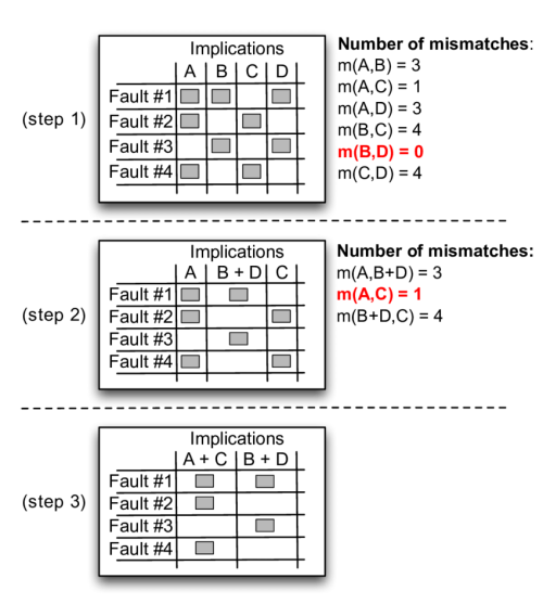 small resolution of three example iterations of our grouping algorithm on a circuit with 4 faults and 4 implications