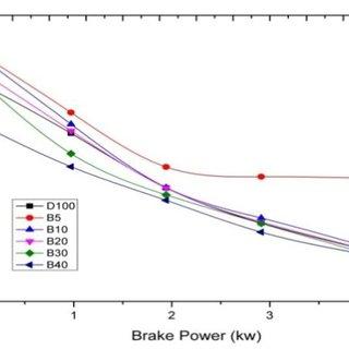 Variation of Brake power Vs Mechanical Efficiency using