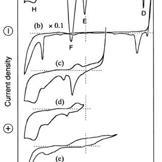 Potential-pH diagram of Cd-Te-NH 3-H 2 O system at 298 K