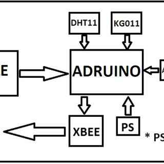 (PDF) Cattle health monitoring system using Arduino and