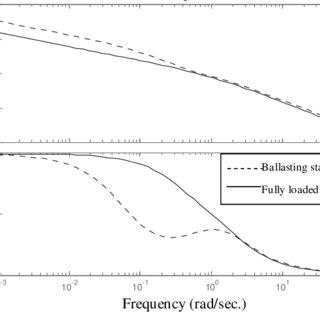 (PDF) Ship Autopilot Control for Tanker Using Fuzzy Logic