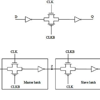 (a) Level sensitive latch (b) Edge triggered flip-flop