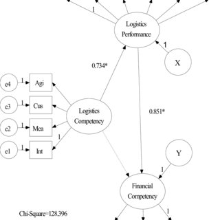 (PDF) The effects of logistics competency on performance