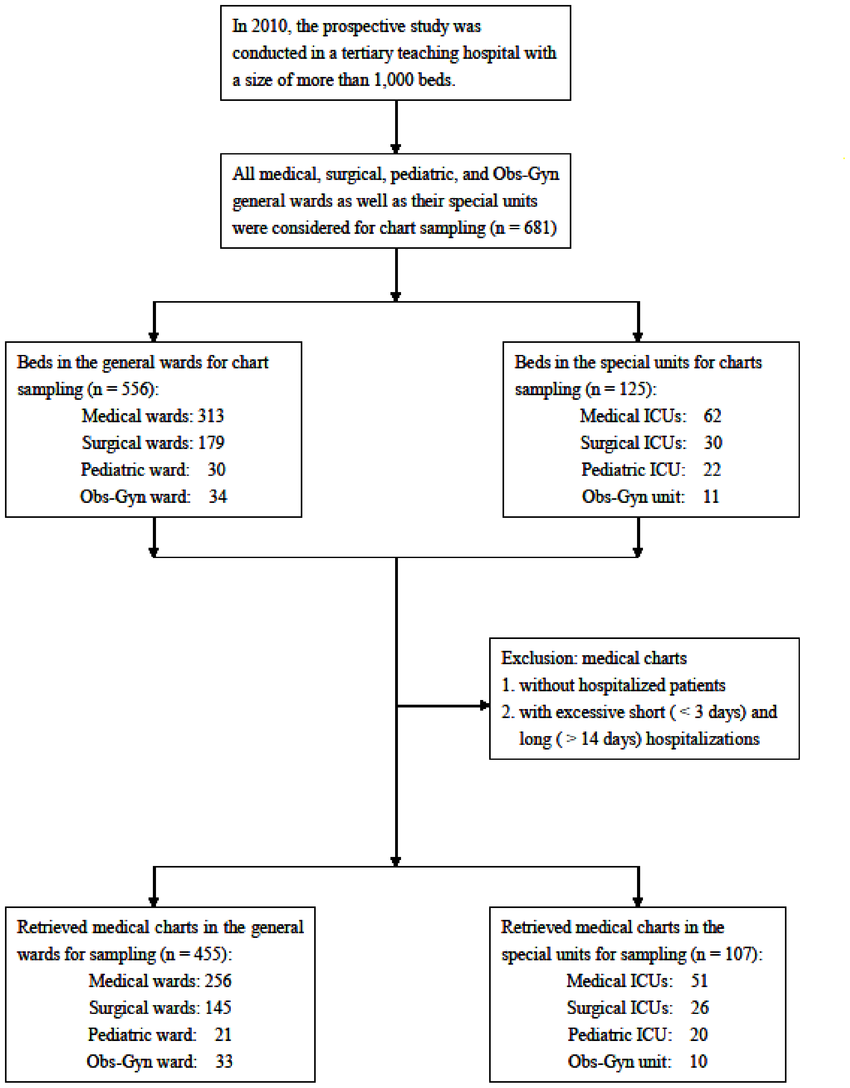 medium resolution of flow chart for sampling of hospital medical charts the selection and exclusion of hospital medical