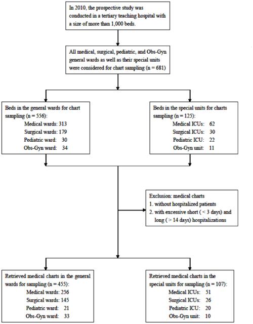 small resolution of flow chart for sampling of hospital medical charts the selection and exclusion of hospital medical