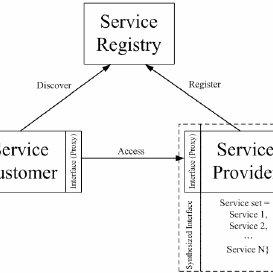 (PDF) Design a Jini-based Service Broker for Dynamic