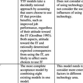 Strength and Limitation of Technology Acceptance Theory