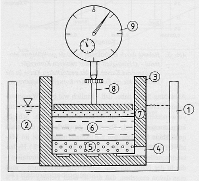 "Drawing showing the test setup (""Ödometerzelle"") for the"