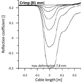 Signal amplitude attenuation with increasing lead cable