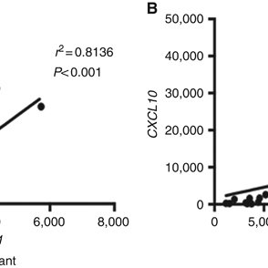 Comparison of inflammatory gene expression levels in