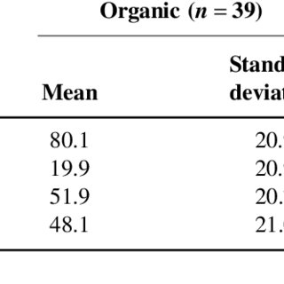 (PDF) Economics of organic and conventional hazelnut