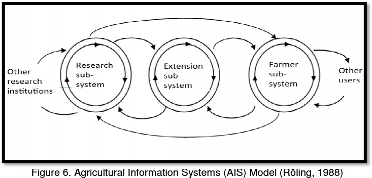 Agricultural Information Systems (AIS) Model (Röling, 1988