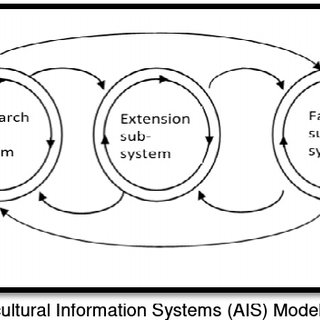 Agricultural Innovation Systems (World Bank, 2012