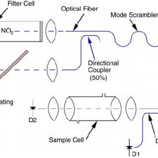 (PDF) Nitrogen dioxide sensing using a novel gas