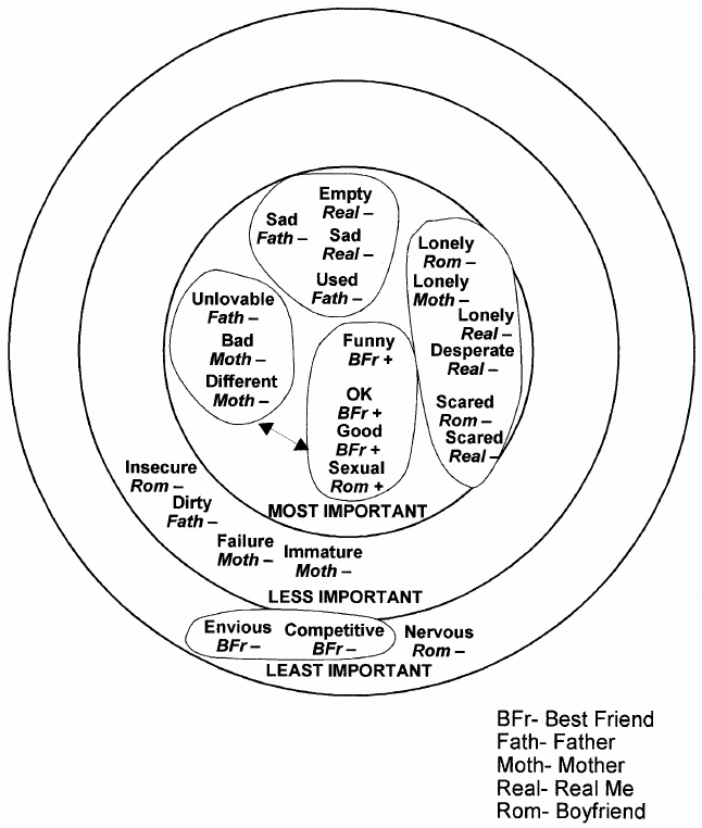 Self-in-relationships diagram of 17-year-old Alison