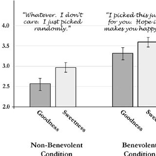 (PDF) The Power of Good Intentions: Perceived Benevolence
