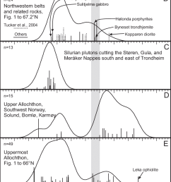 kernel probability density estimates of igneous rock radiometric ages in the upper and uppermost allochthons of central and southwestern norway and sweden  [ 814 x 1397 Pixel ]